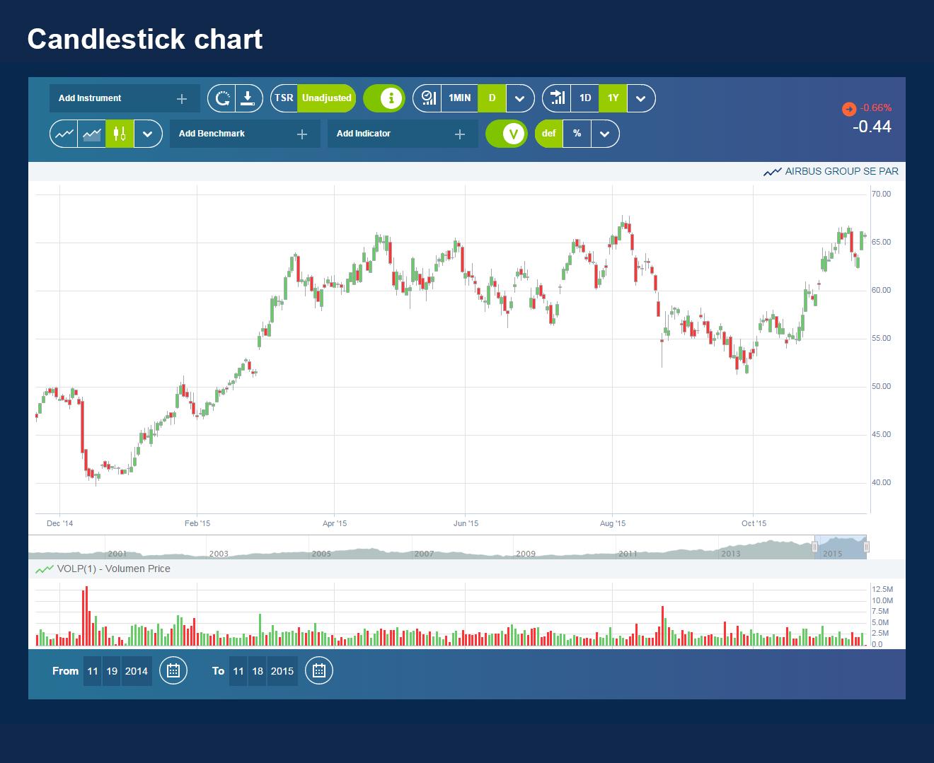 01-Candlestick Chart