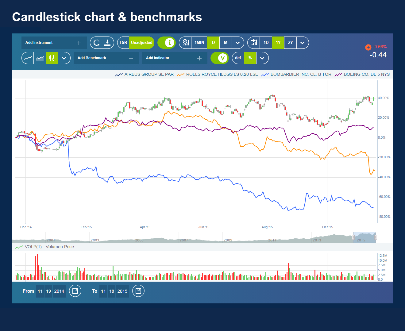 03-Candlestick Chart & Benchmarks