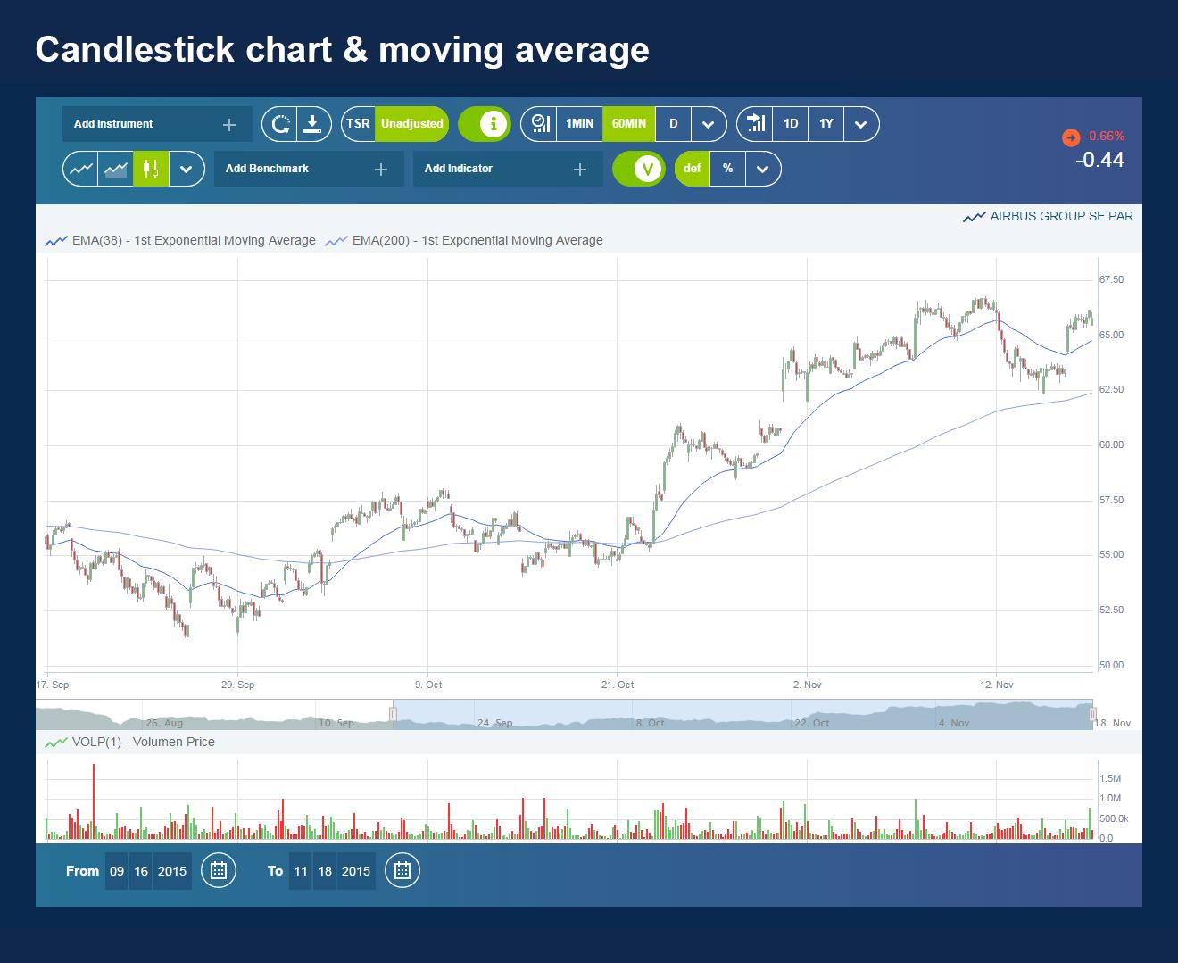 04-Candlestick Chart & Moving Average