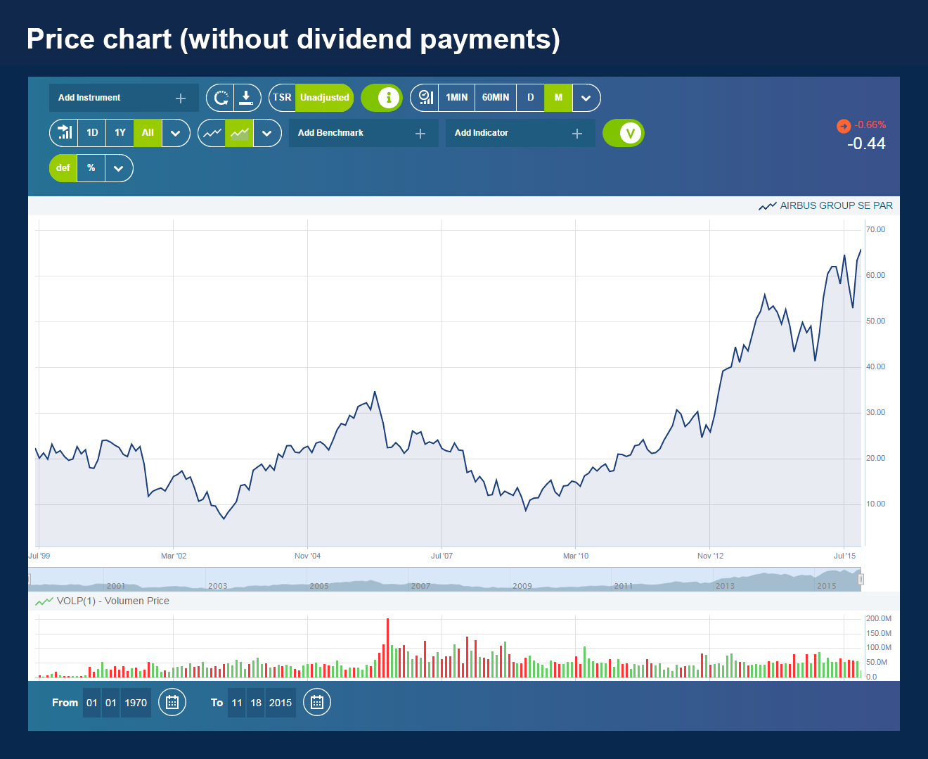 06-Price Chart without dividend payments