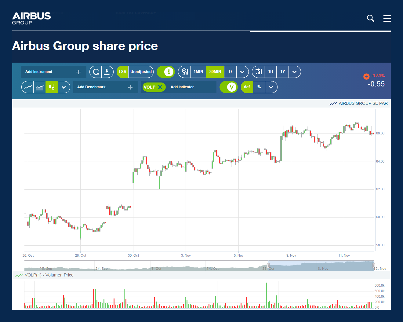 Group-Share-Price
