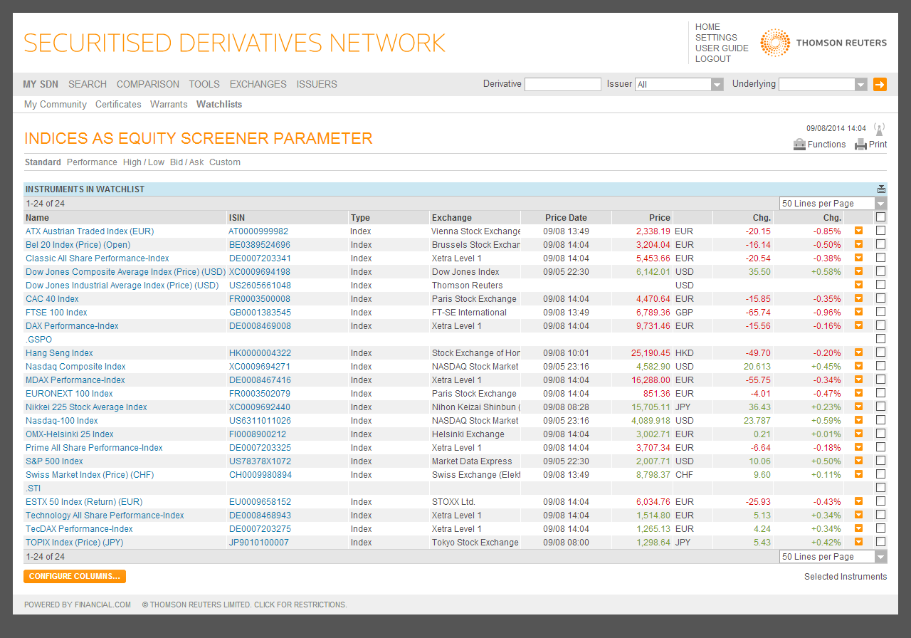 screenshot-sdn.financial.com 2014-09-08 14-04-27_Watchlist