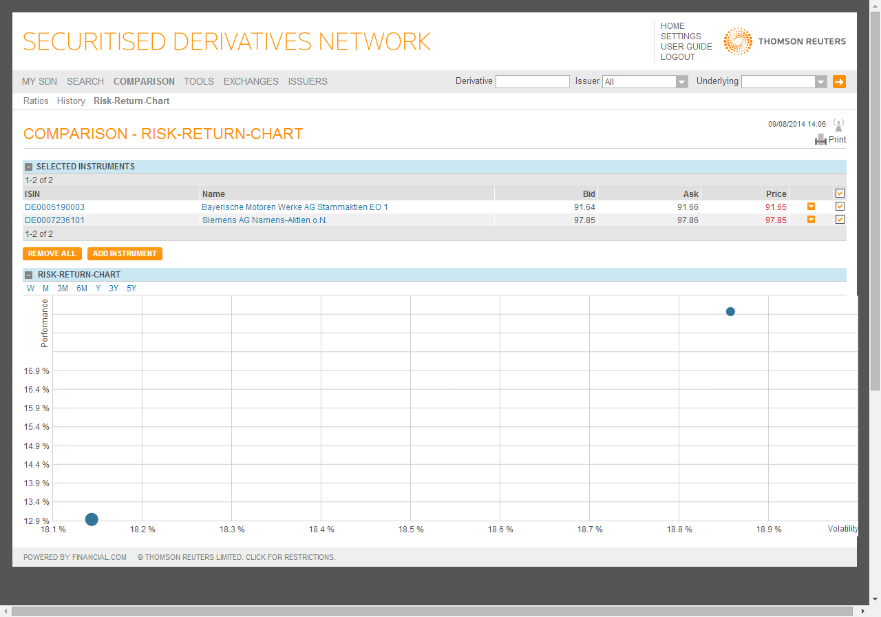 screenshot-sdn.financial.com 2014-09-08 14-06-56_Comparison_RiskReturn