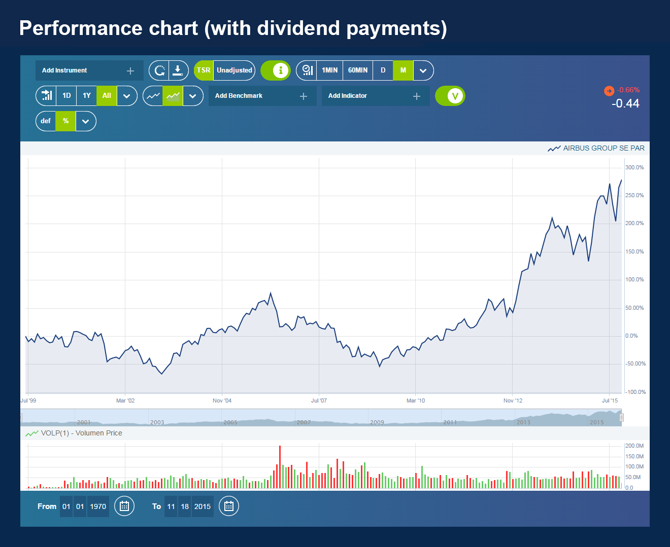 05-Performance Chart with dividend payments