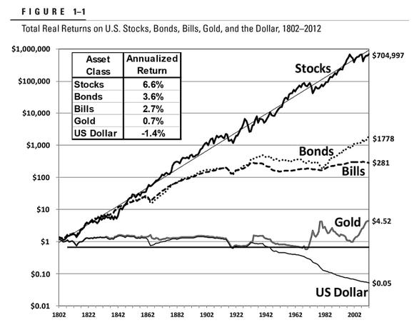 Gráfico demonstrando retornos financeiros de ações versus outros ativos de Jeremy Siegel